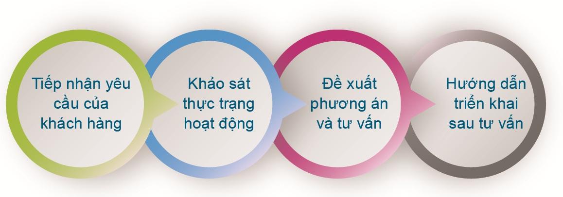 tu-van-van-hanh-contact-center