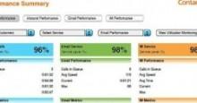 Minh họa hệ thống báo cáo theo thời gian thực của Aspect Contact 2011