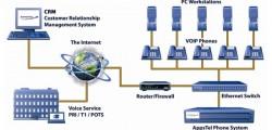 Sơ đồ minh họa hệ thống VOIP