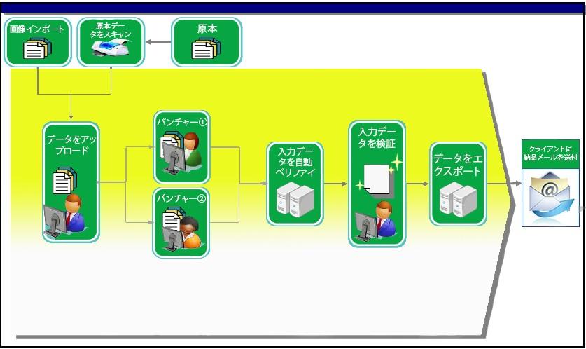 dataentry-procedure