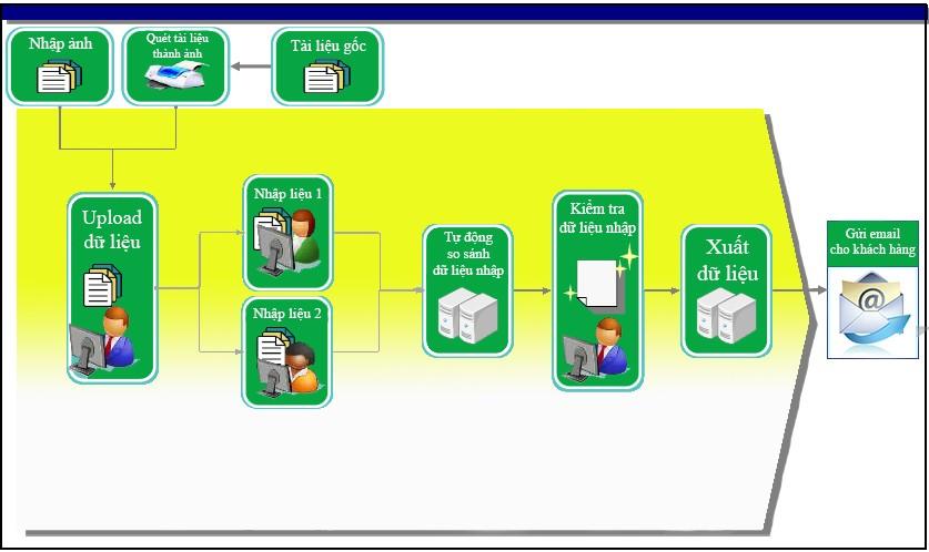 nhập liệu hóa đơn
