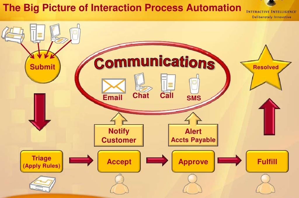 IPA diagram