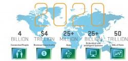 Số liệu dự đoán việc sử dụng Mạng lưới Vạn vật Kết nối năm 2020