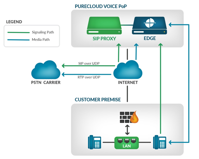 PureCloud Voice