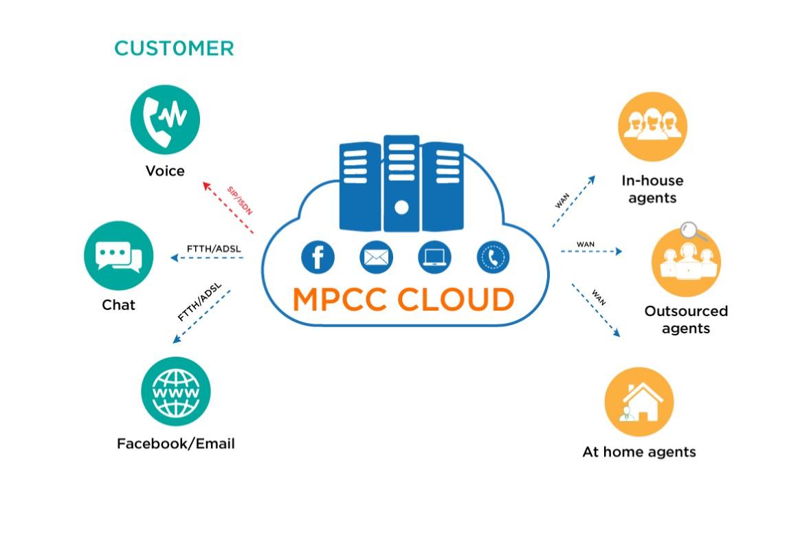 mo-hinh-giai-phap-mpcc-cloud