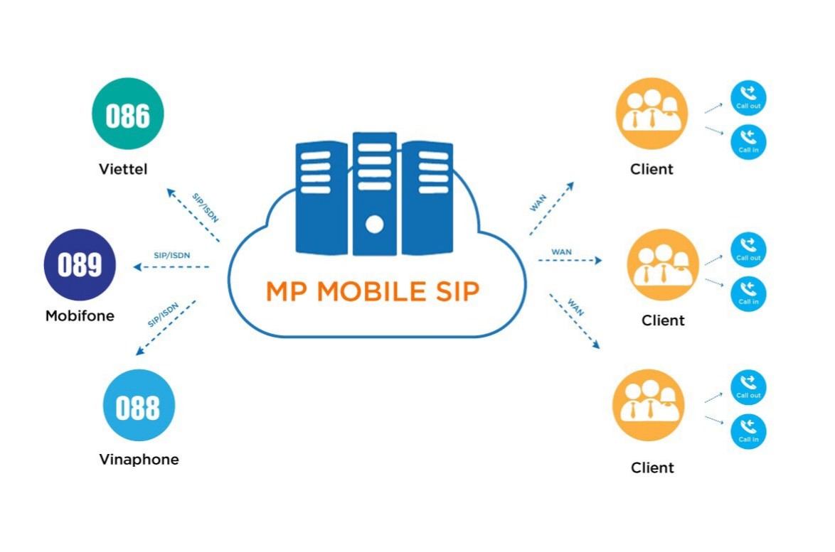 mp-mobile-sip-trunk